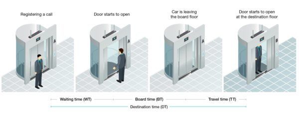 德州仪器:设计面向未来的电梯