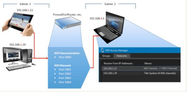 NDI是什么协议,NDI传输协议技术原理方法