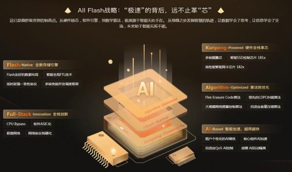 """华为云All-Flash战略:当""""慢生活""""遇上""""快存储"""""""