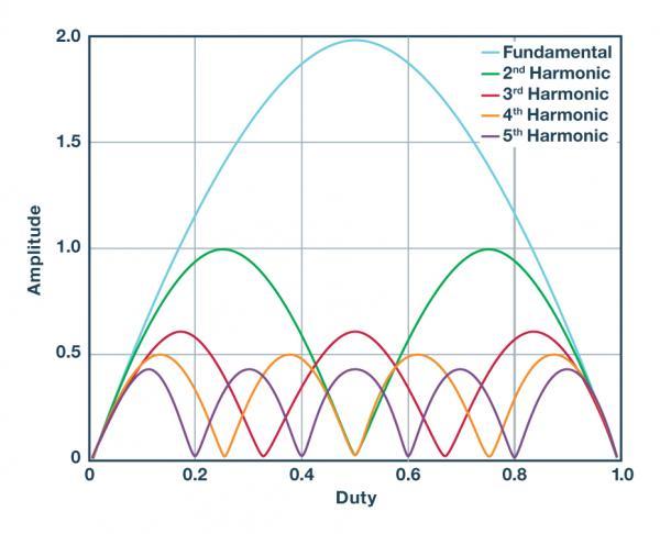 全面了解和分析开关稳压器噪声