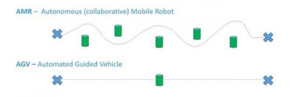 AGV到AMR从传感器导航层面看移动机器人发展新趋势