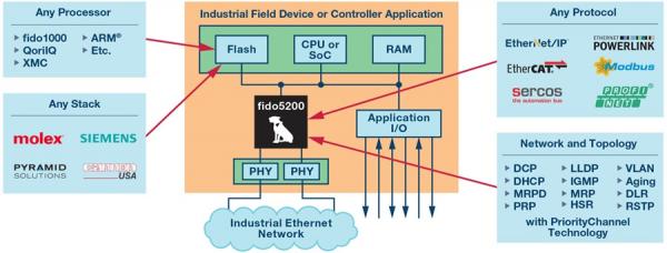 5G画下智能制造的未来愿景,TSN正在驱动工业智能当前产业落地