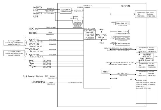 CYAN无线电收发器和信号处理平台