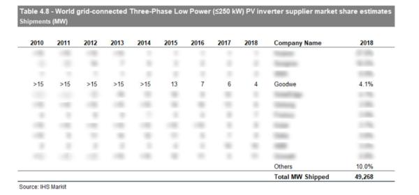 固德威三相光伏逆变器出货量激增,工商业分布式持续发力