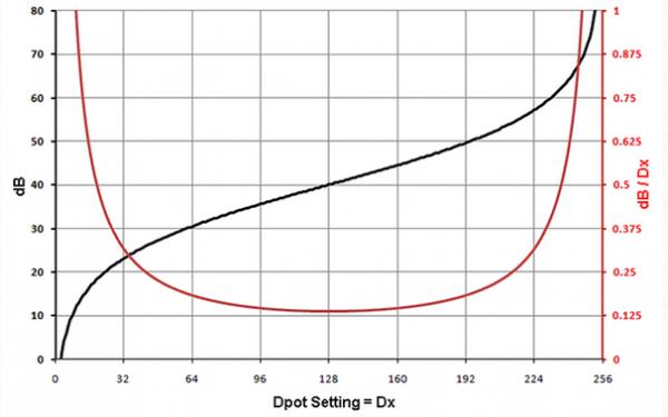 数字电位器模拟对数抽头,以准确设置增益