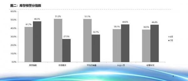 仍受国六影响,7月经销商库存预警指数为62.2%