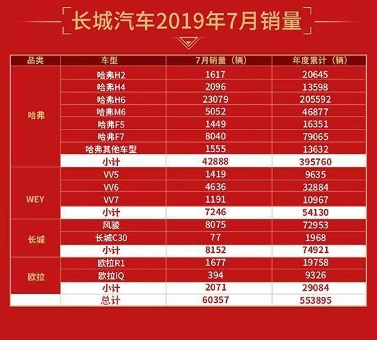 长城7月逆势飘红,突破6万同比上涨11.09%