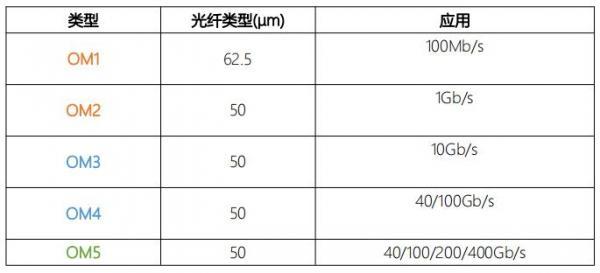 OM5光纤跳线对比OM3/OM4有哪些优势?