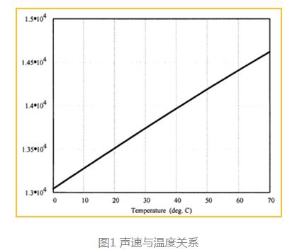 如何选择适用于接近或距离测量的超声波传感器