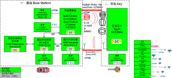 大联大世平集团推出基于NXP产品的跳频无钥匙车辆门禁系统解决方案