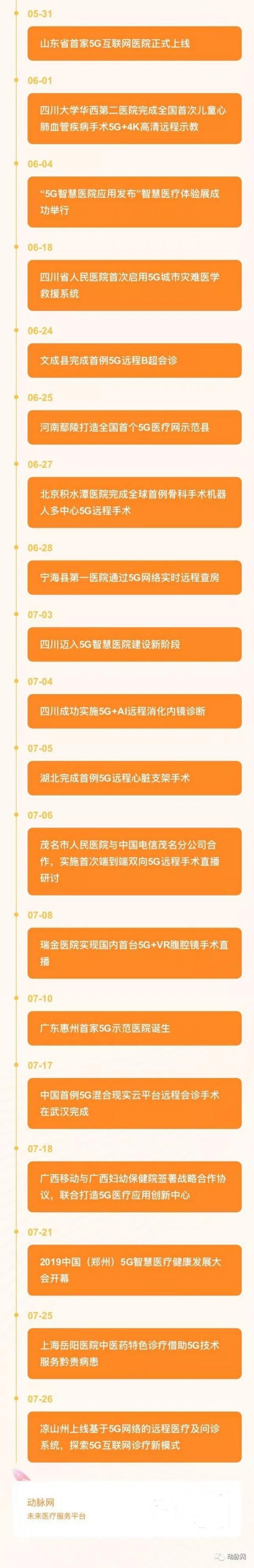 2019年50个5G+医疗落地大事件