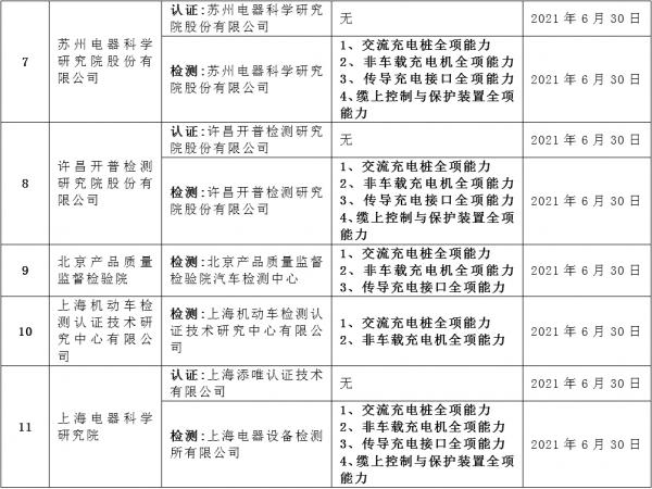 充电联盟充电设施标识(检测、认证)评定授权机构名录