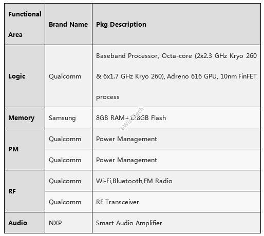 realme Q整机预估成本约为177.9美金,主控芯片占47%