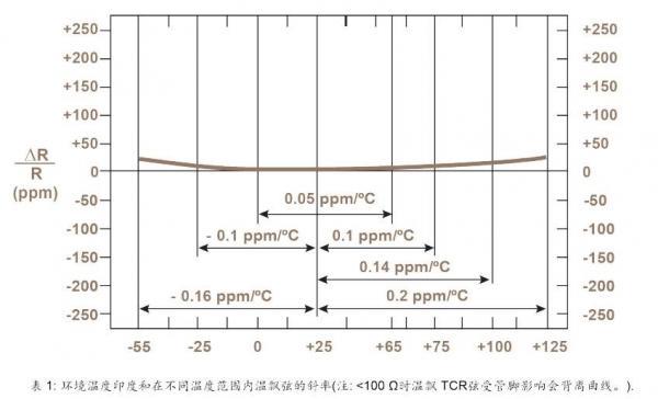 当代高精密电阻技术简述