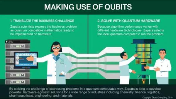 淘金尖端领域:全球量子技术最新投资趋势