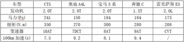 CT5如何叫板A4L、3系、奔驰C和ES?