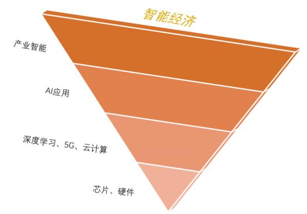 """为什么说飞桨宣告百度""""倒金字塔""""智能经济布局彻底成型?"""