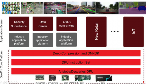 Ai芯天下丨观点丨竞争对手点赞的赛灵思FPGA有何不同?