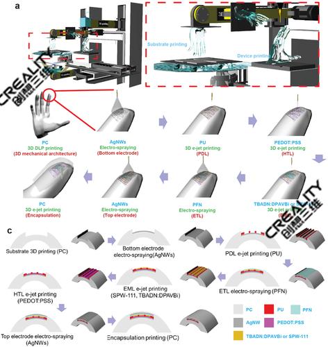 3D打印机新技术可实现打印复杂的透明OLED屏幕 创想三维