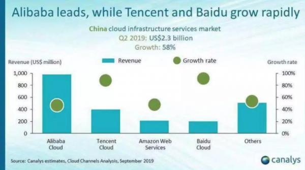 """""""云+AI"""",为百度创造价值增长"""