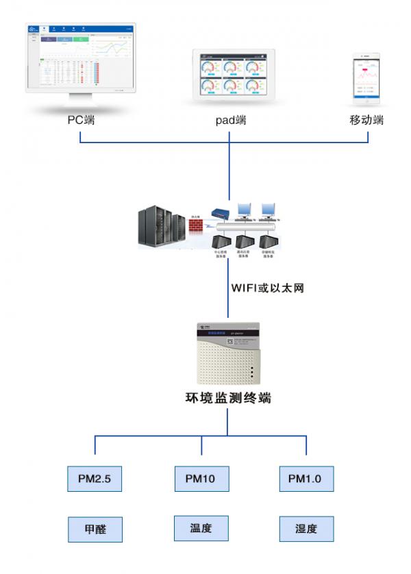 用于多参数室内环境监测系统中的 PM1.0传感器 - GPSM