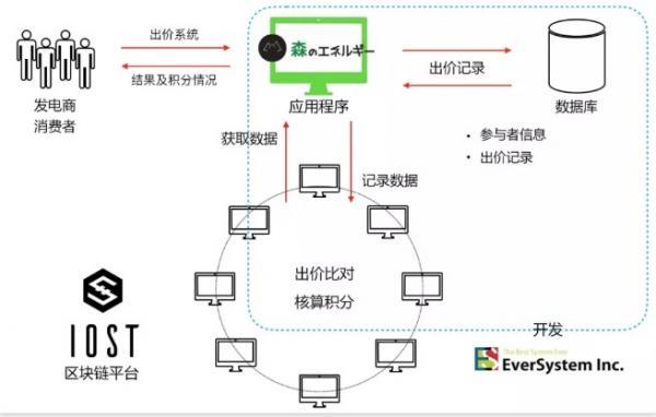 IOST与日本共同见证电力场景区块链应用落地