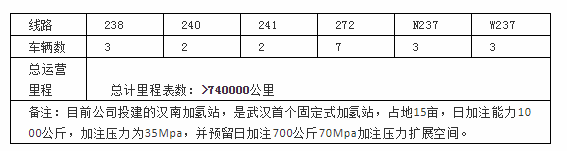簽1800套物流車訂單的背后:雄韜股份的氫能大棋局