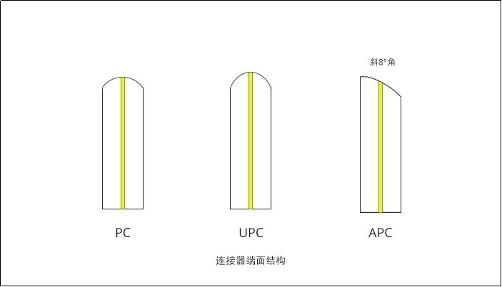 光纤跳线三种结构的特点区别及应用场景
