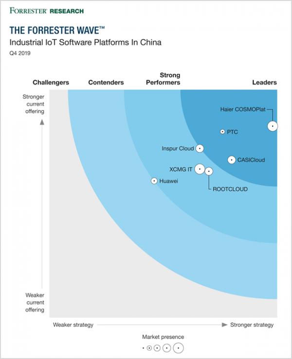 Forrester测评中国工业互联网平台为何聚焦这三个维度?