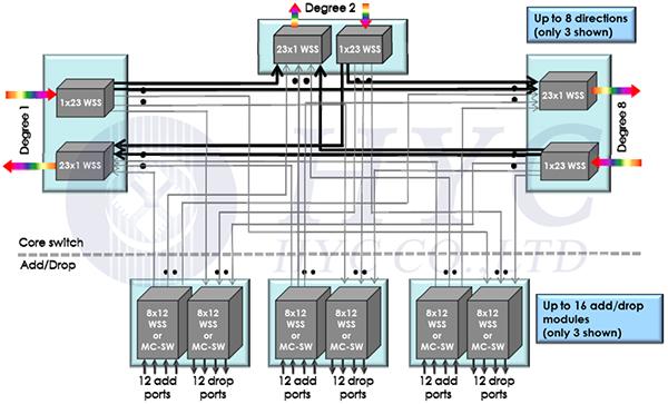 基于MEMS技术的1×N端口光开关的原理结构与用途分析