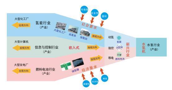 水氢路径是氢能与燃料电池发展的新思路