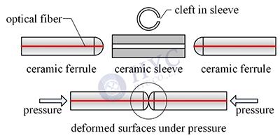 光纤连接器如何实现光纤的精密连接?