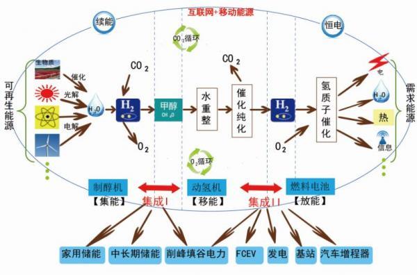 氢能正迎来前所未有的发展机遇