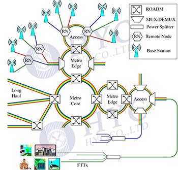 基于ROADM的全光网结构以及什么是CDC-F ROADM?