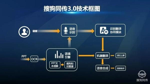 Ai芯天下丨观点丨陈伟:AI语音市场要靠3.0技术撬动