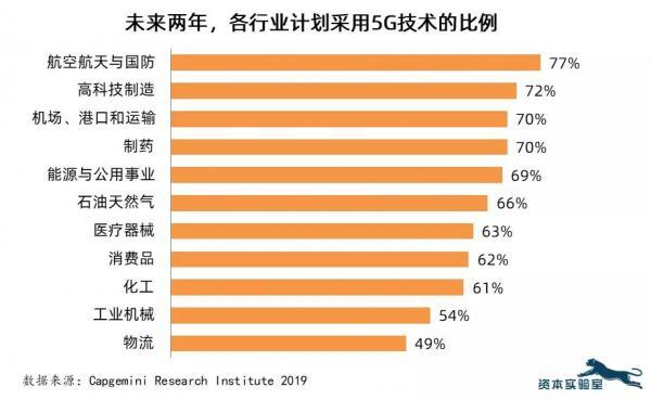 工业应用:推动5G市场爆发的关键力量