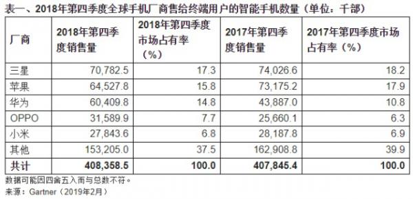 苹果iPhone销售收入取得增长,或反超华为重回全球手机老二