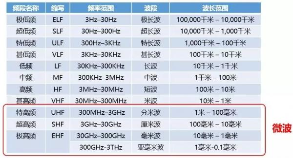 Ai芯天下丨资本丨射频巨头Qorvo 收购Decawave及微波通信