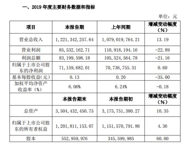 湘潭电化2019业绩快报:利润下降21%