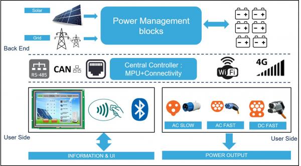 从印度的交通电动化趋势,浅谈太阳能与电动汽车充电系统的应用与布局