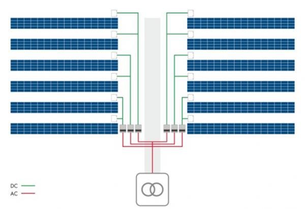 光伏电站组串式逆变器集中化布局方案探讨