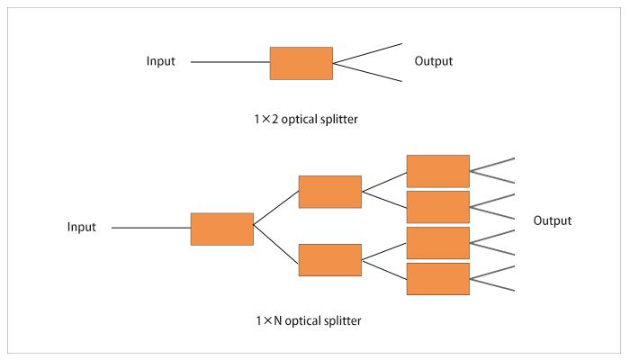 什么是光分路器,有哪些重要技术指标?