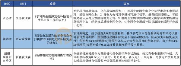 3月光伏行业最新政策汇总 2020年行业发展方向明确