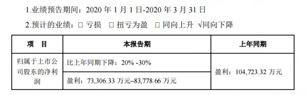 宁德时代一季度预亏20%-30%