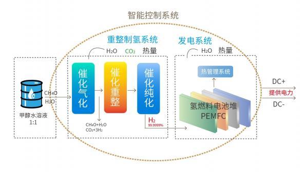 氫能與燃料電池產業化路漫漫