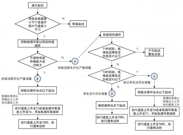 豐田專利解讀   低溫啟動凍結檢測及控制策略