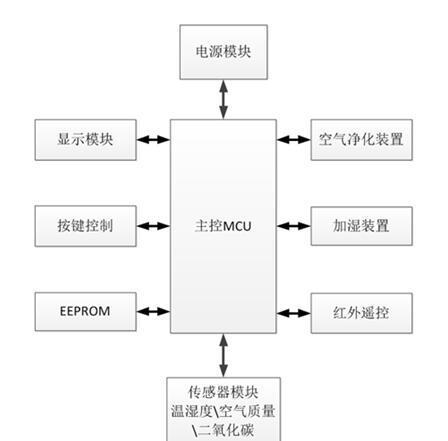 稳定可靠的温湿度传感器在空气净化器中的应用经验