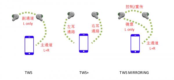 【技术分享】持续升级的TWS方案
