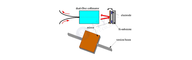 MEMS VOA光衰减器的工作原理