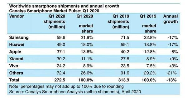 全球手机市场再现变局,小米第四,vivo首进前五,OPPO出局!
